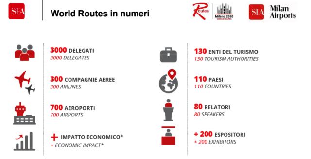 Milano World Routes 2020