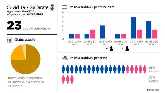 Coronavirus Gallarate numero contagiati