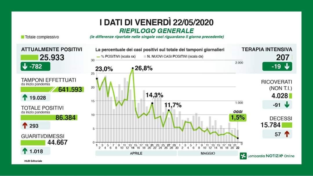 Fontana e Fase 2 in Lombardia: cittadini disciplinati, ma troppi 'apericena'