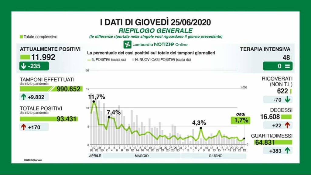 Coronavirus, 3 nuovi tamponi positivi a Lecco, 156 in Lombardia
