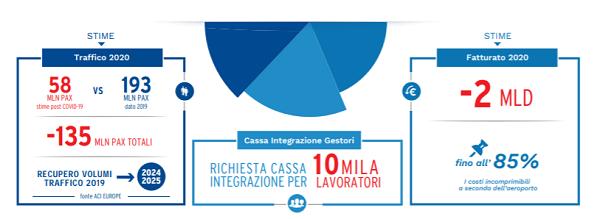 covid traffico aereo italia