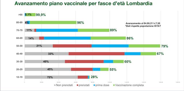 vaccini regione situazione